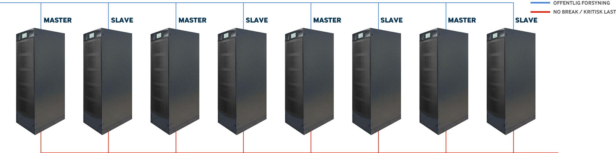 Parallel-konfigurering---redundant-opbygning-af-Borri-B8000-FXS,-Norwerk-UPS-anlæg